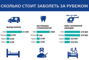 Цена медицинских услуг