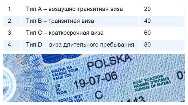 Категории визы