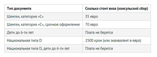 Стоимость получения визы