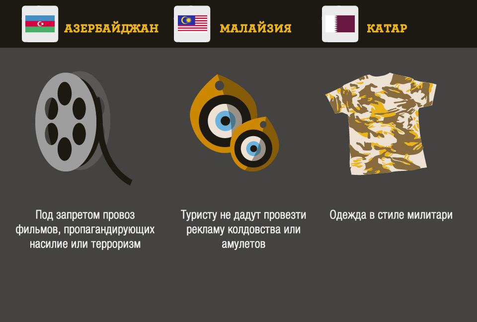 Что запрещено ввозить в Азербайджан