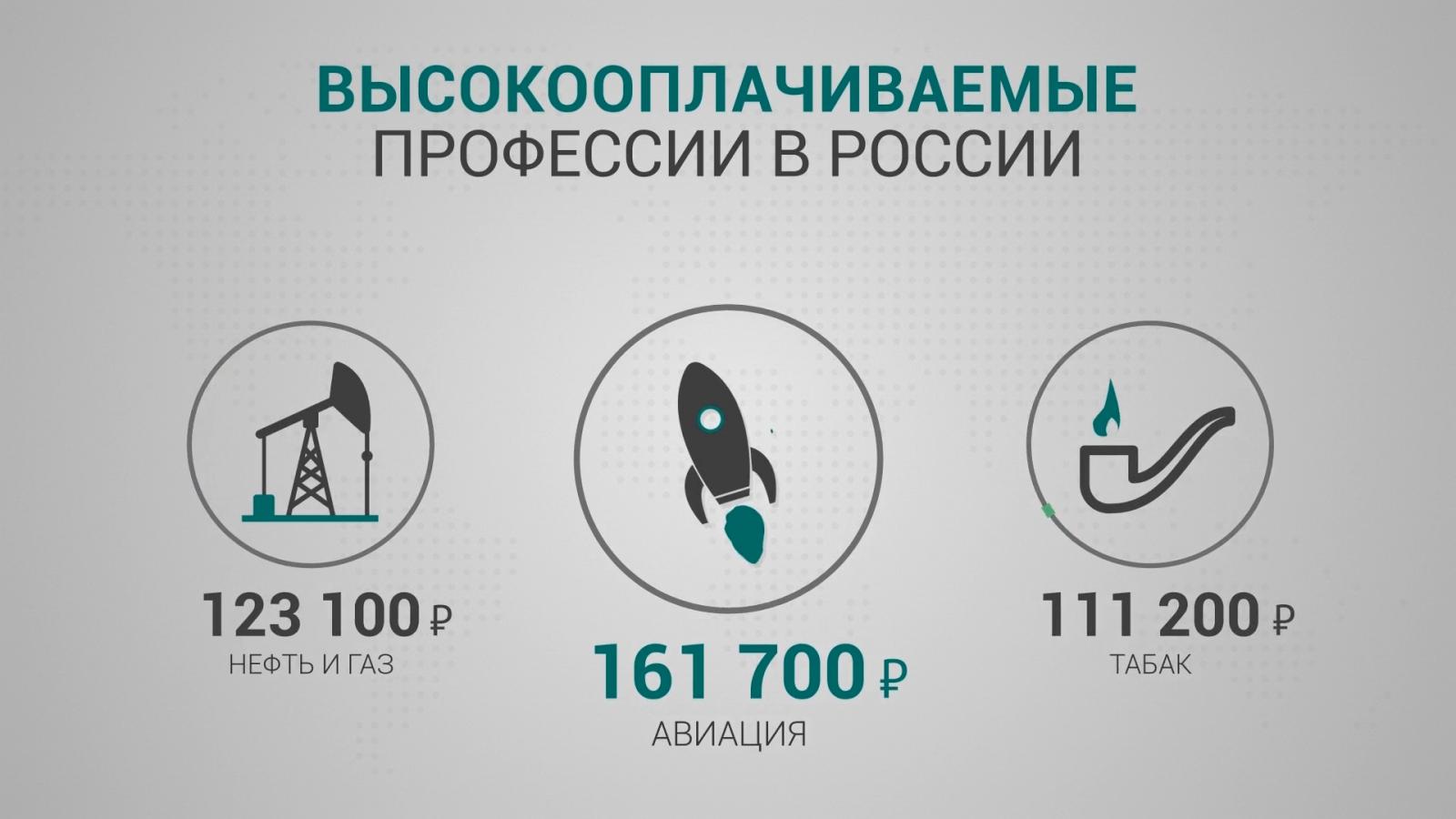 Высокооплачиваемая работа в России
